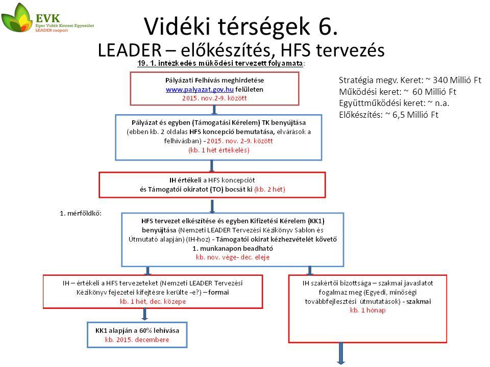 Vidéki térségek 6. LEADER – előkészítés, HFS tervezés Stratégia megv.