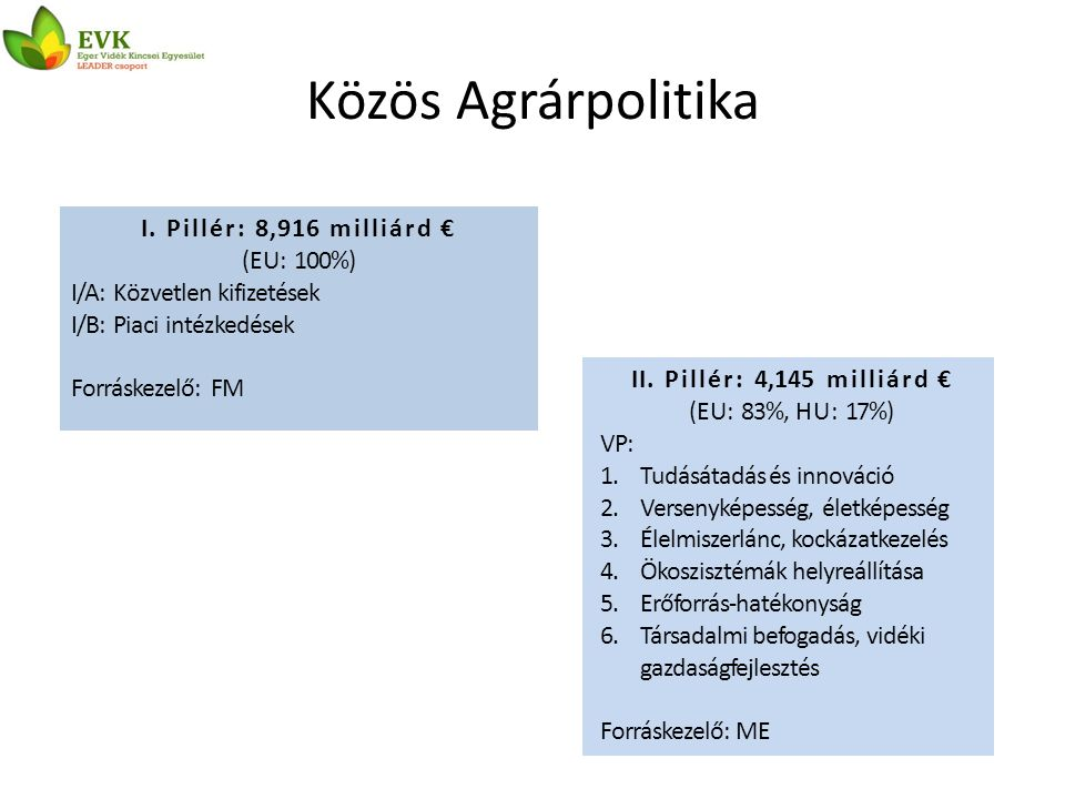 Vidékfejlesztési Program bemutatása Cél(1): Életképes élelmiszer- előállítás Cél(3): Vidéki területek kiegyensúlyozott fejlődése Cél(2): Fenntartható gazdálkodás a környezeti erőforrásokkal 690 millió € Vidéki térségek 343 millió € Erdő 139 millió € Tudás, innováció 2767 millió € Mg-i termelés, élelmiszer Együttműködések
