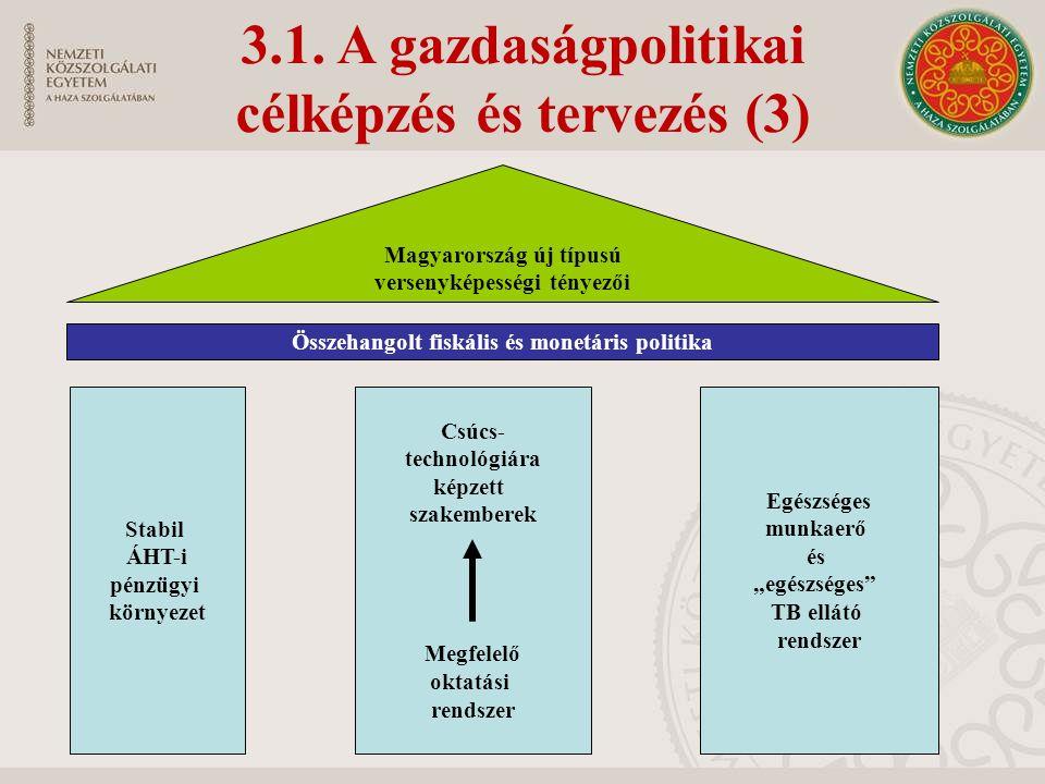 3.1. A gazdaságpolitikai célképzés és tervezés (3) Összehangolt fiskális és monetáris politika Magyarország új típusú versenyképességi tényezői Stabil