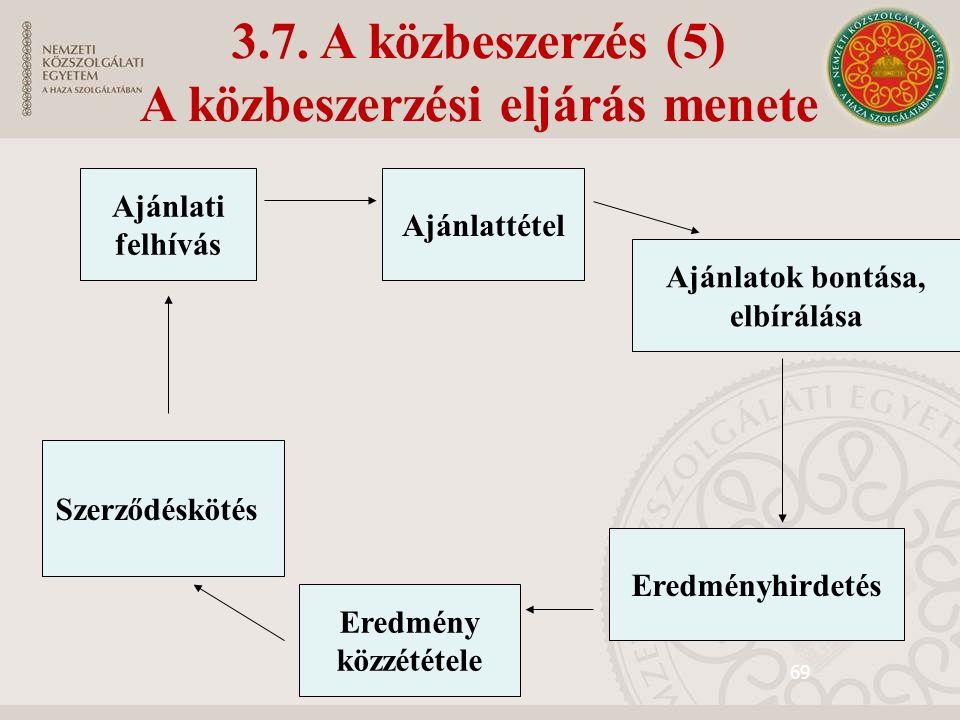 69 3.7. A közbeszerzés (5) A közbeszerzési eljárás menete Ajánlattétel Ajánlati felhívás Ajánlatok bontása, elbírálása Szerződéskötés Eredmény közzété