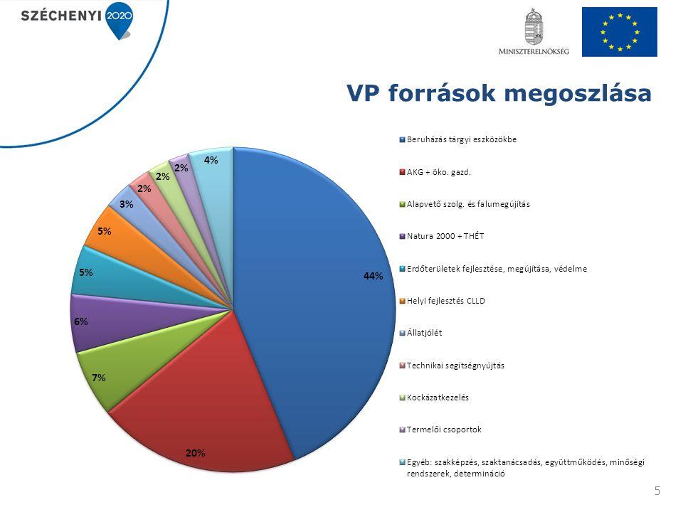 VP források megoszlása 5