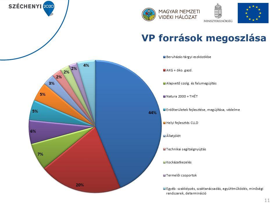 VP források megoszlása 11