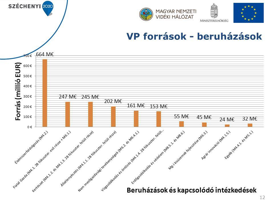 VP források - beruházások 12