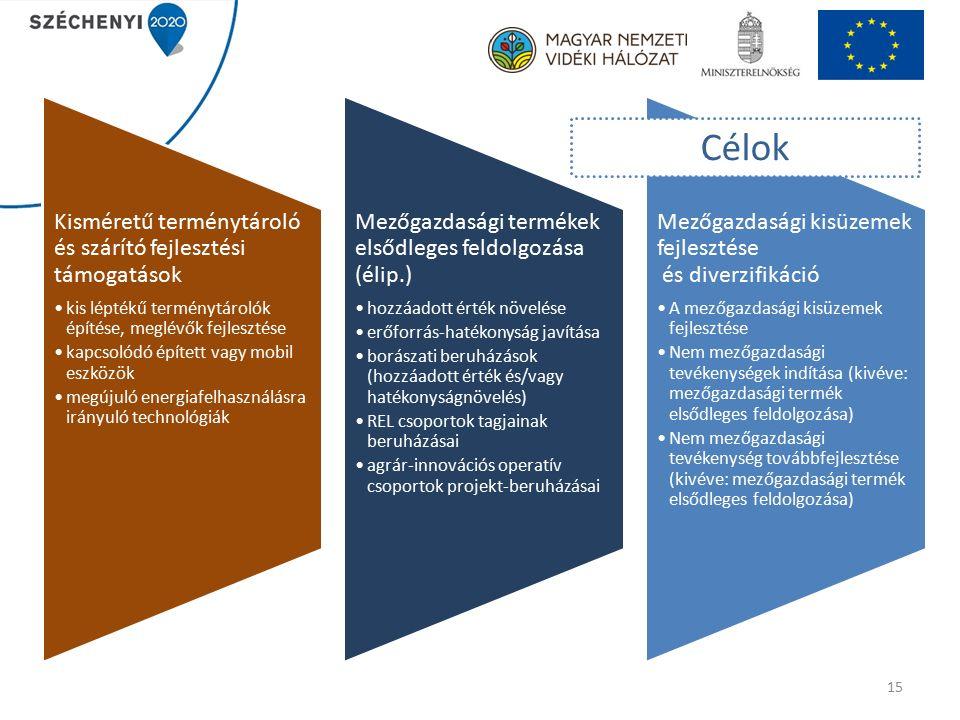 15 Kisméretű terménytároló és szárító fejlesztési támogatások kis léptékű terménytárolók építése, meglévők fejlesztése kapcsolódó épített vagy mobil eszközök megújuló energiafelhasználásra irányuló technológiák Mezőgazdasági termékek elsődleges feldolgozása (élip.) hozzáadott érték növelése erőforrás-hatékonyság javítása borászati beruházások (hozzáadott érték és/vagy hatékonyságnövelés) REL csoportok tagjainak beruházásai agrár-innovációs operatív csoportok projekt-beruházásai Mezőgazdasági kisüzemek fejlesztése és diverzifikáció A mezőgazdasági kisüzemek fejlesztése Nem mezőgazdasági tevékenységek indítása (kivéve: mezőgazdasági termék elsődleges feldolgozása) Nem mezőgazdasági tevékenység továbbfejlesztése (kivéve: mezőgazdasági termék elsődleges feldolgozása) Célok