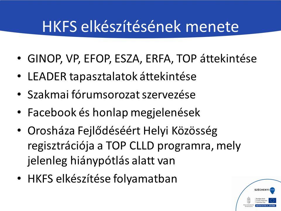 HKFS elkészítésének menete GINOP, VP, EFOP, ESZA, ERFA, TOP áttekintése LEADER tapasztalatok áttekintése Szakmai fórumsorozat szervezése Facebook és honlap megjelenések Orosháza Fejlődéséért Helyi Közösség regisztrációja a TOP CLLD programra, mely jelenleg hiánypótlás alatt van HKFS elkészítése folyamatban