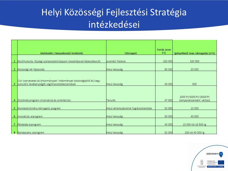 Helyi Közösségi Fejlesztési Stratégia intézkedései Intézkedés ( beavatkozási területek)Célcsoport Forrás (ezer FT)Igényelhető max.