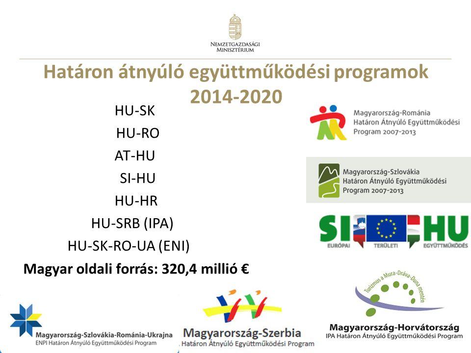14 Határon átnyúló együttműködési programok 2014-2020 HU-SK HU-RO AT-HU SI-HU HU-HR HU-SRB (IPA) HU-SK-RO-UA (ENI) Magyar oldali forrás: 320,4 millió
