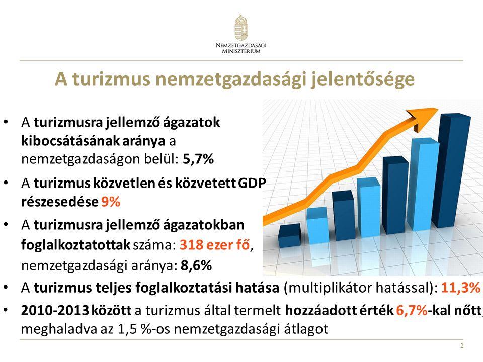 2 A turizmus nemzetgazdasági jelentősége A turizmusra jellemző ágazatok kibocsátásának aránya a nemzetgazdaságon belül: 5,7% A turizmus közvetlen és k