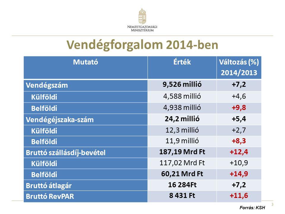 3 Ve ndégforgalom 2014-ben MutatóÉrték Változás (%) 2014/2013 Vendégszám 9,526 millió+7,2 Külföldi 4,588 millió+4,6 Belföldi 4,938 millió+9,8 Vendégéj