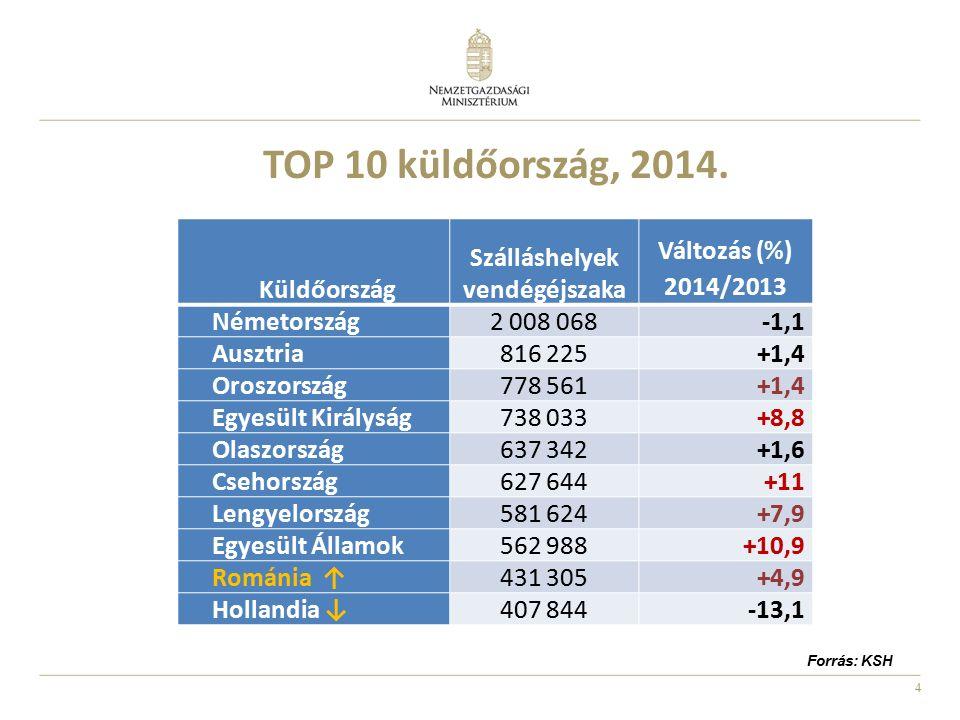 4 Küldőország Szálláshelyek vendégéjszaka Változás (%) 2014/2013 Németország2 008 068-1,1 Ausztria816 225+1,4 Oroszország778 561+1,4 Egyesült Királysá