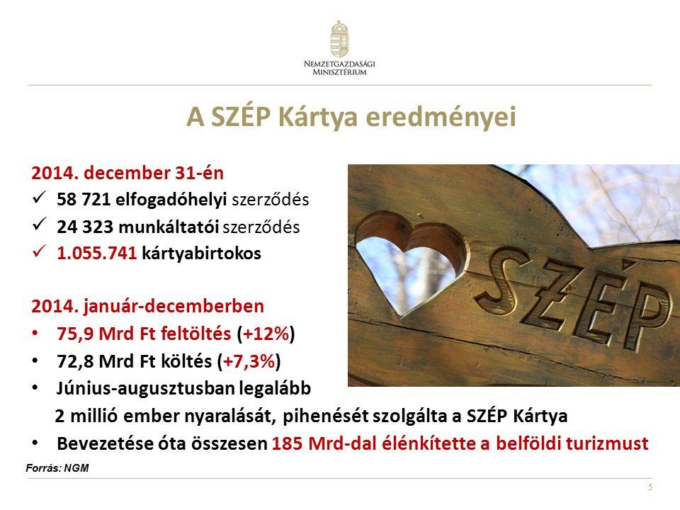 5 A SZÉP Kártya eredményei 2014. december 31-én 58 721 elfogadóhelyi szerződés 24 323 munkáltatói szerződés 1.055.741 kártyabirtokos 2014. január-dece