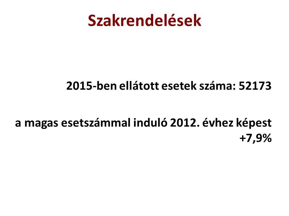 Szakrendelések 2015-ben ellátott esetek száma: 52173 a magas esetszámmal induló 2012. évhez képest +7,9%
