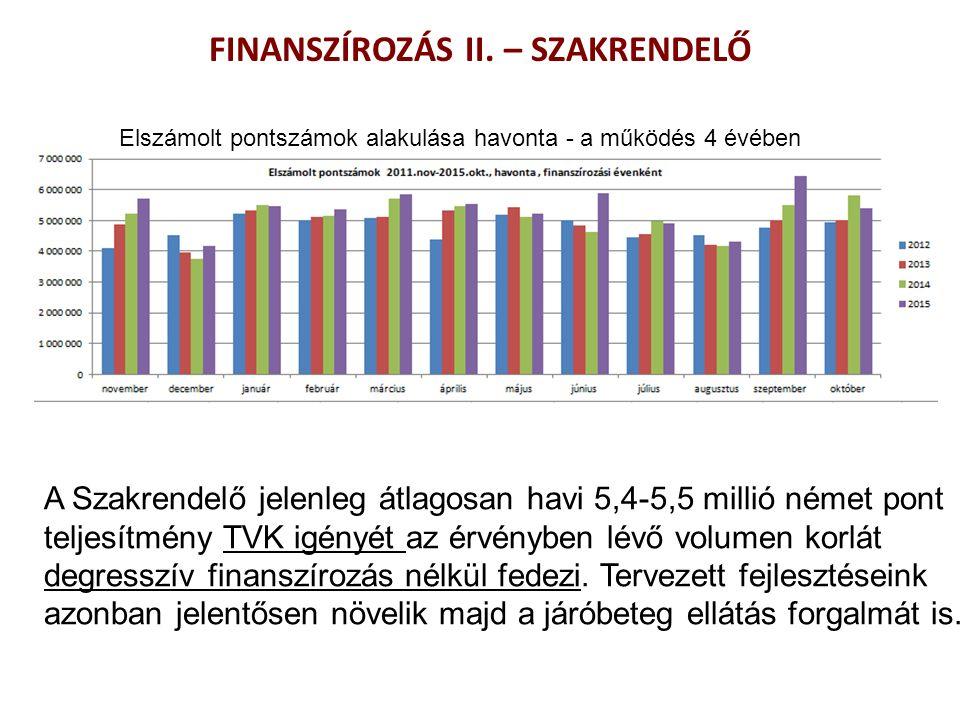 A Szakrendelő jelenleg átlagosan havi 5,4-5,5 millió német pont teljesítmény TVK igényét az érvényben lévő volumen korlát degresszív finanszírozás nélkül fedezi.