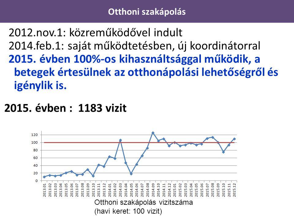 2012.nov.1: közreműködővel indult 2014.feb.1: saját működtetésben, új koordinátorral 2015. évben 100%-os kihasználtsággal működik, a betegek értesülne