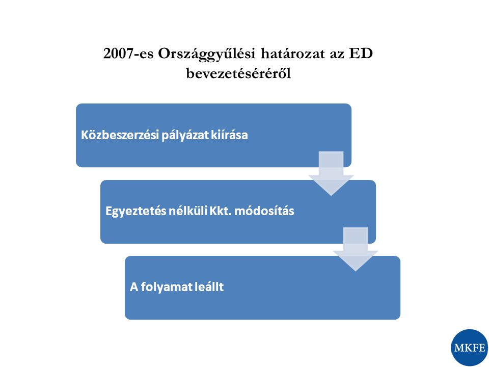 2007-es Országgyűlési határozat az ED bevezetéséréről Közbeszerzési pályázat kiírásaEgyeztetés nélküli Kkt.