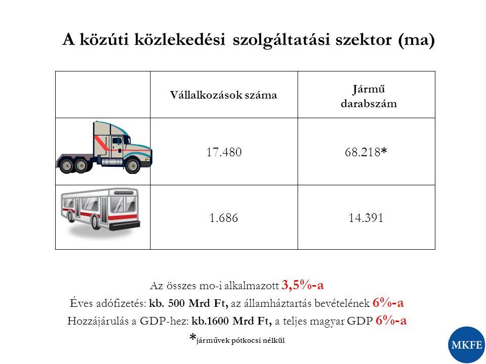 """1.légrugós gépjárművek gépjárműadójának csökkentése az EU által előírt minimumra, valamint a kihasználhatatlan kapacitások adóztatásának megszűntetése (44 t, pótkocsik); 2.a gépjárműadó összege legyen levonható a fizetendő iparűzési adóból; 3.az útdíj bevételek ne képezzék az iparűzési adó számítási alapját; 4.adómentes bérpótlék (""""napidíj ) a belföldi fuvarozásban is; 5.visszterhes vagyonátruházási illeték eltörlése; 6.rehabilitációs járulék eltörlése; 7.intézkedések a gépjárművezetői utánpótlás biztosíthatósága érdekében; 8.fejlesztési forrás biztosítása a járműpark környezetvédelmi, fejlesztési támogatása érdekében; 3."""