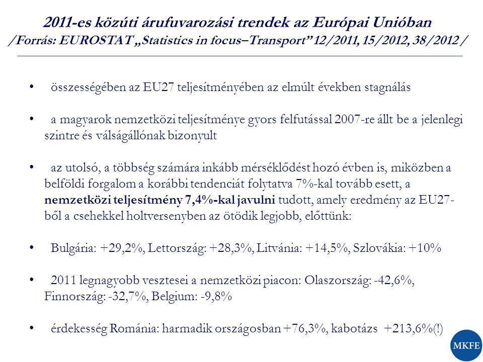 """2011-es közúti árufuvarozási trendek az Európai Unióban /Forrás: EUROSTAT """"Statistics in focus–Transport 12/2011, 15/2012, 38/2012 / összességében az EU27 teljesítményében az elmúlt években stagnálás a magyarok nemzetközi teljesítménye gyors felfutással 2007-re állt be a jelenlegi szintre és válságállónak bizonyult az utolsó, a többség számára inkább mérséklődést hozó évben is, miközben a belföldi forgalom a korábbi tendenciát folytatva 7%-kal tovább esett, a nemzetközi teljesítmény 7,4%-kal javulni tudott, amely eredmény az EU27- ből a csehekkel holtversenyben az ötödik legjobb, előttünk: Bulgária: +29,2%, Lettország: +28,3%, Litvánia: +14,5%, Szlovákia: +10% 2011 legnagyobb vesztesei a nemzetközi piacon: Olaszország: -42,6%, Finnország: -32,7%, Belgium: -9,8% érdekesség Románia: harmadik országosban +76,3%, kabotázs +213,6%(!)"""