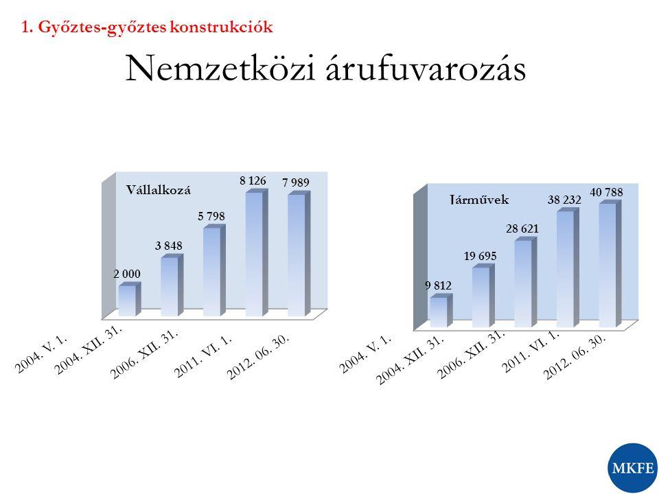 Nemzetközi árufuvarozás 2004. V. 1. 2004. XII.