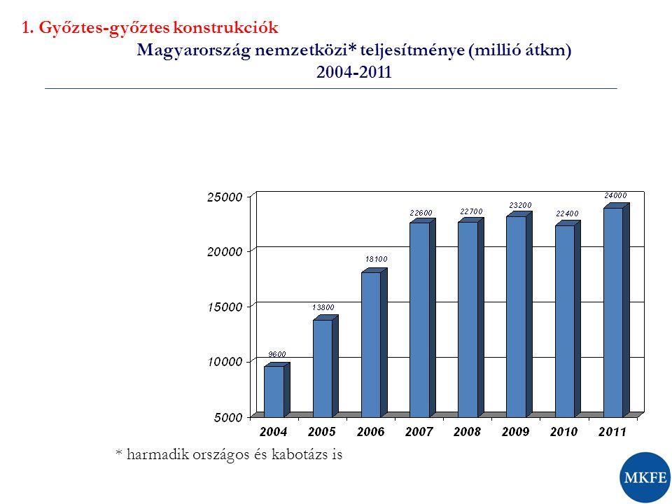 Magyarország nemzetközi* teljesítménye (millió átkm) 2004-2011 * harmadik országos és kabotázs is 1.