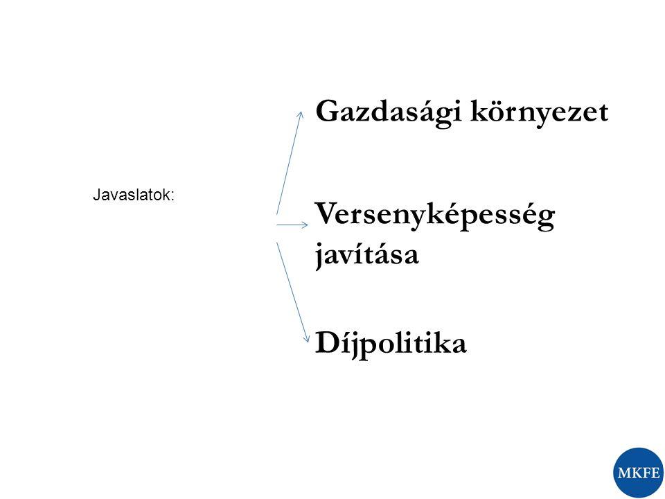 Gazdasági környezet Versenyképesség javítása Díjpolitika Javaslatok: