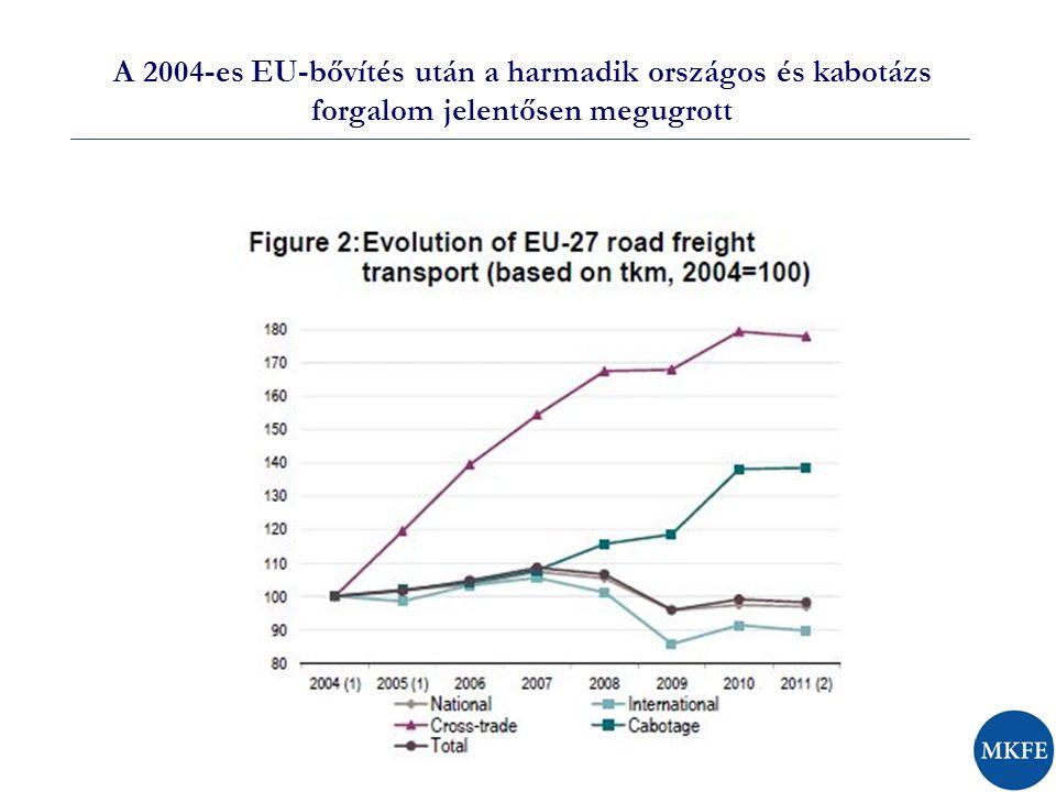 A 2004-es EU-bővítés után a harmadik országos és kabotázs forgalom jelentősen megugrott