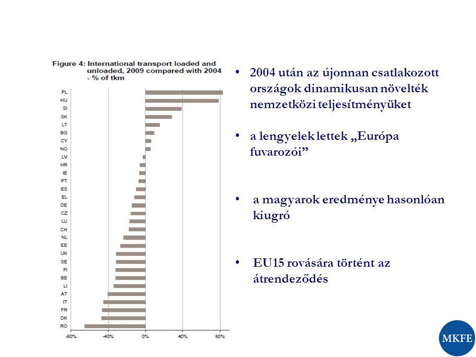 Magyarország nemzetközi* teljesítménye (millió tkm) 2004-2011 * harmadik országos és kabotázs is
