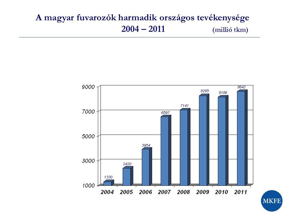 A magyar fuvarozók harmadik országos tevékenysége 2004 – 2011 (millió tkm)