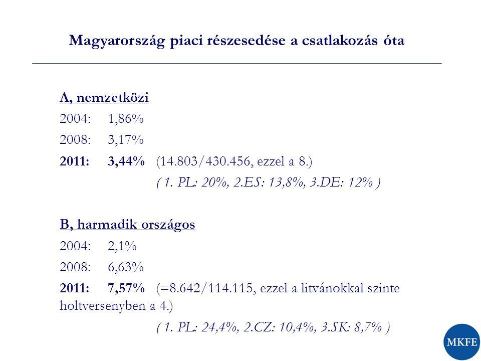 Magyarország piaci részesedése a csatlakozás óta A, nemzetközi 2004: 1,86% 2008: 3,17% 2011:3,44% (14.803/430.456, ezzel a 8.) ( 1.