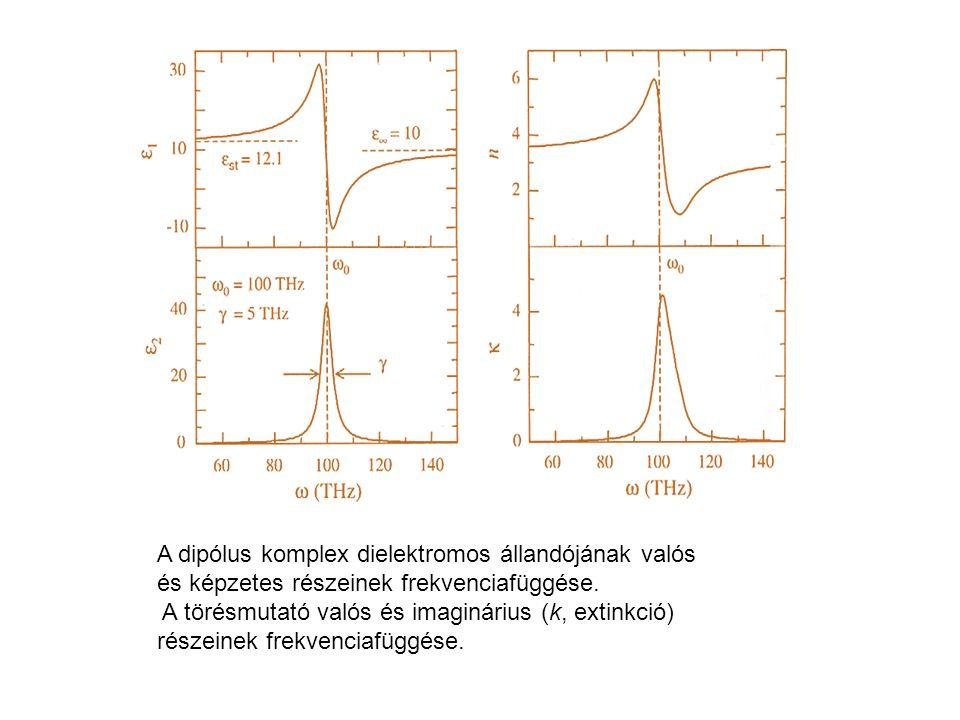 A dipólus komplex dielektromos állandójának valós és képzetes részeinek frekvenciafüggése.