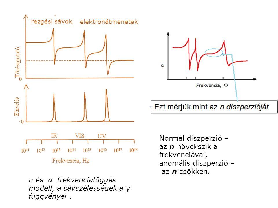 n és α frekvenciafüggés modell, a sávszélességek a γ függvényei.