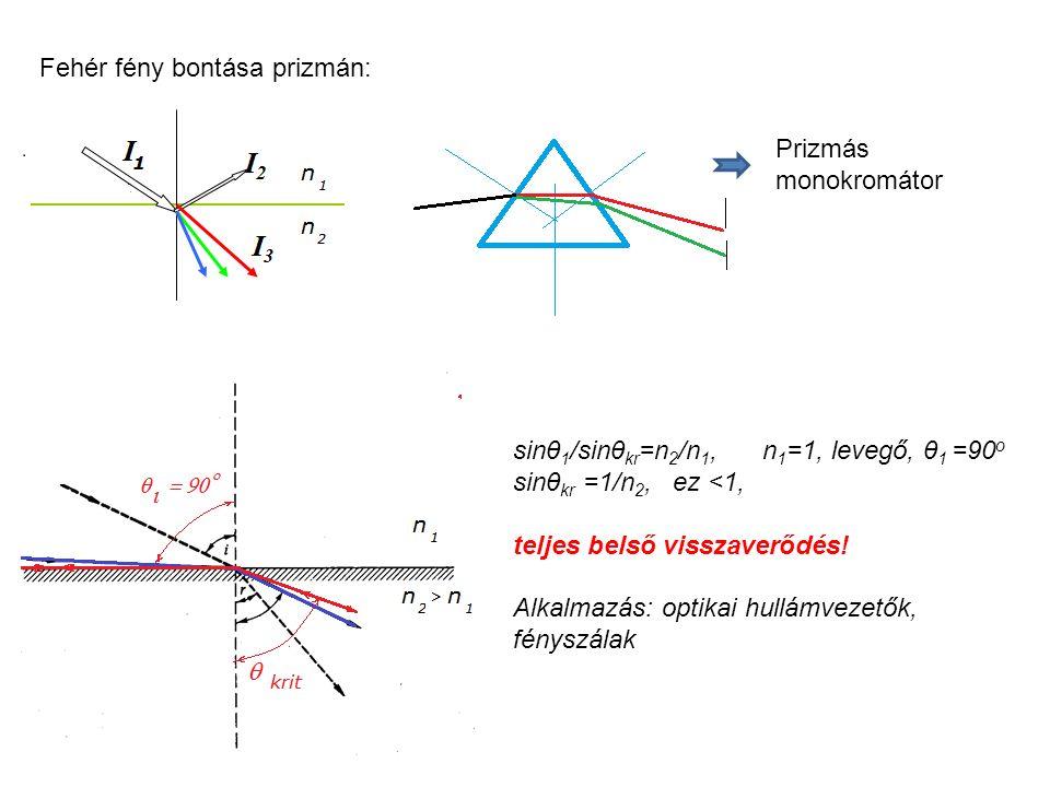 Fehér fény bontása prizmán: Prizmás monokromátor sinθ 1 /sinθ kr =n 2 /n 1, n 1 =1, levegő, θ 1 =90 o sinθ kr =1/n 2, ez <1, teljes belső visszaverődés.