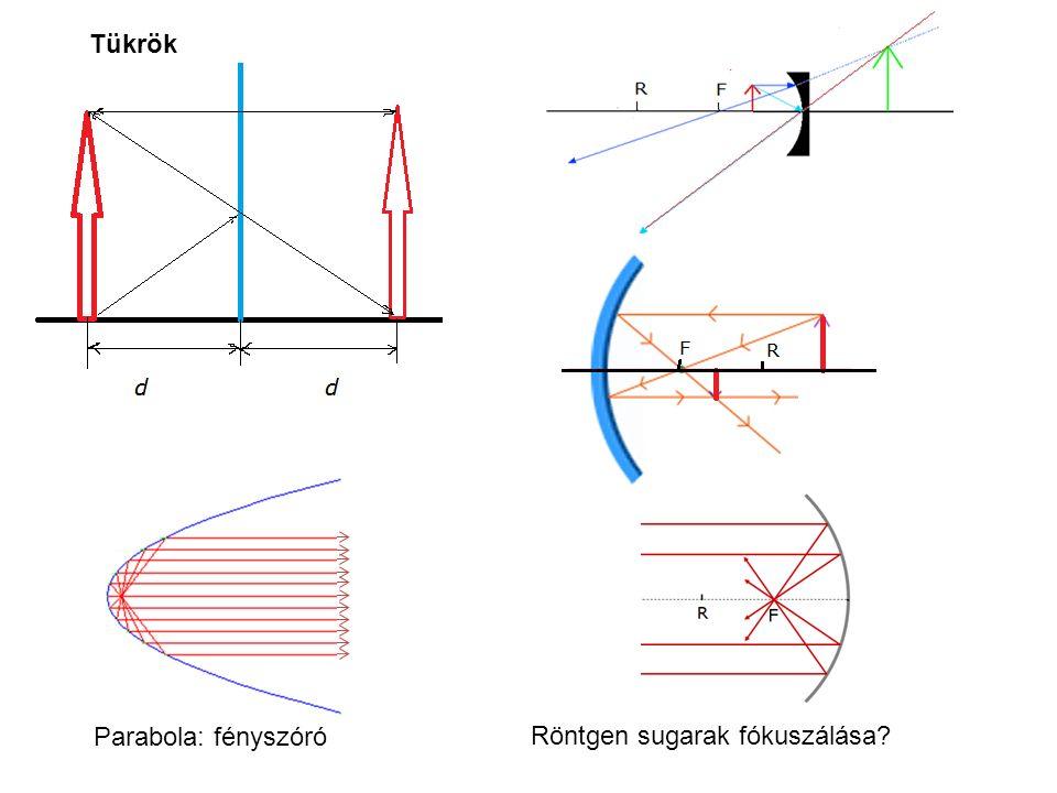 Tükrök Parabola: fényszóró Röntgen sugarak fókuszálása