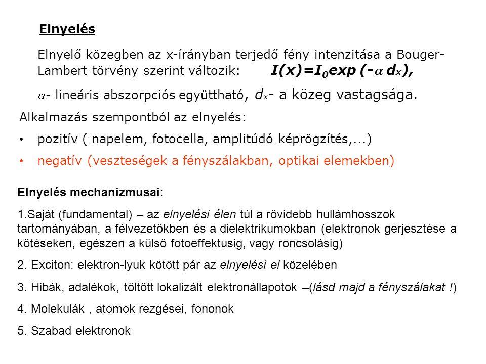 Félvezető anyag optikai elnyelési spektruma