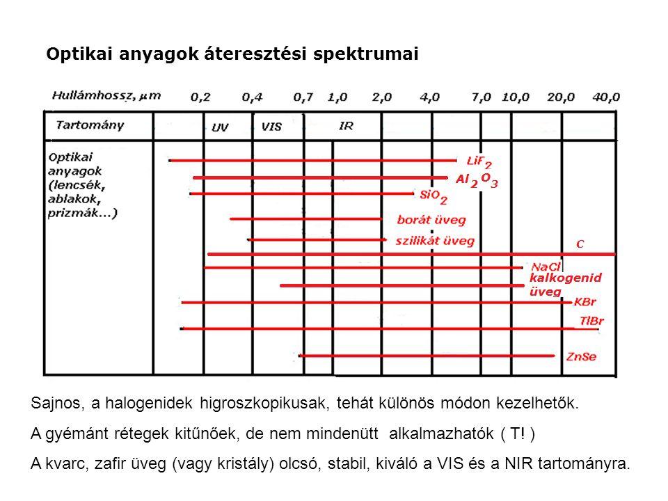 Optikai anyagok áteresztési spektrumai Sajnos, a halogenidek higroszkopikusak, tehát különös módon kezelhetők.