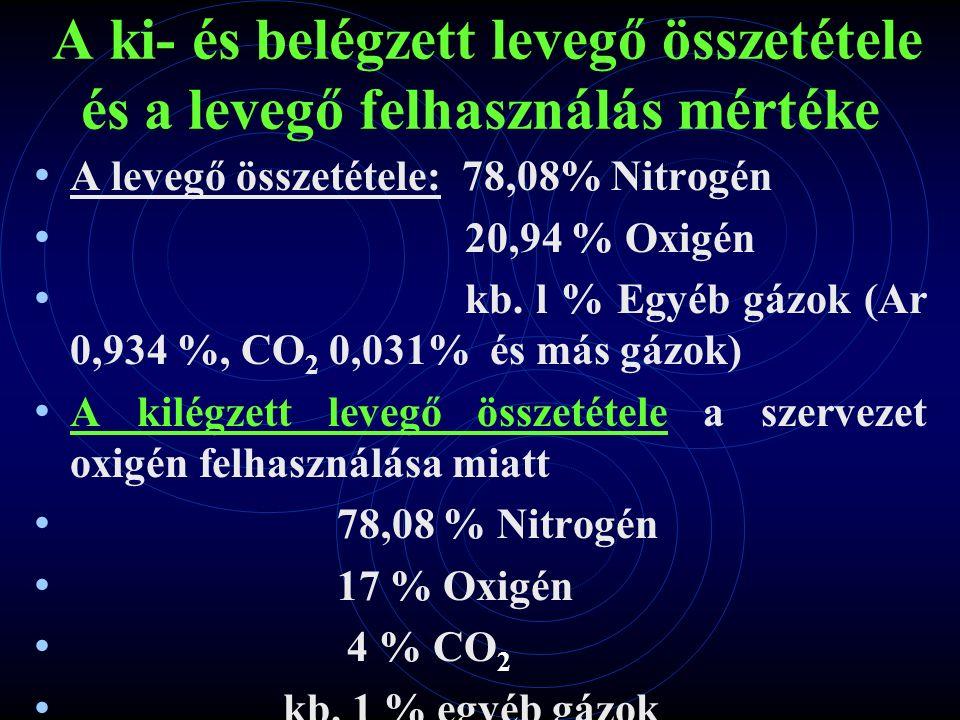 A ki- és belégzett levegő összetétele és a levegő felhasználás mértéke A levegő összetétele: 78,08% Nitrogén 20,94 % Oxigén kb.