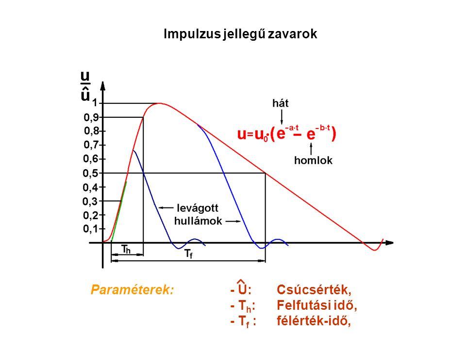 Impulzus jellegű zavarok Paraméterek:- U:Csúcsérték, - T h :Felfutási idő, - T f : félérték-idő,