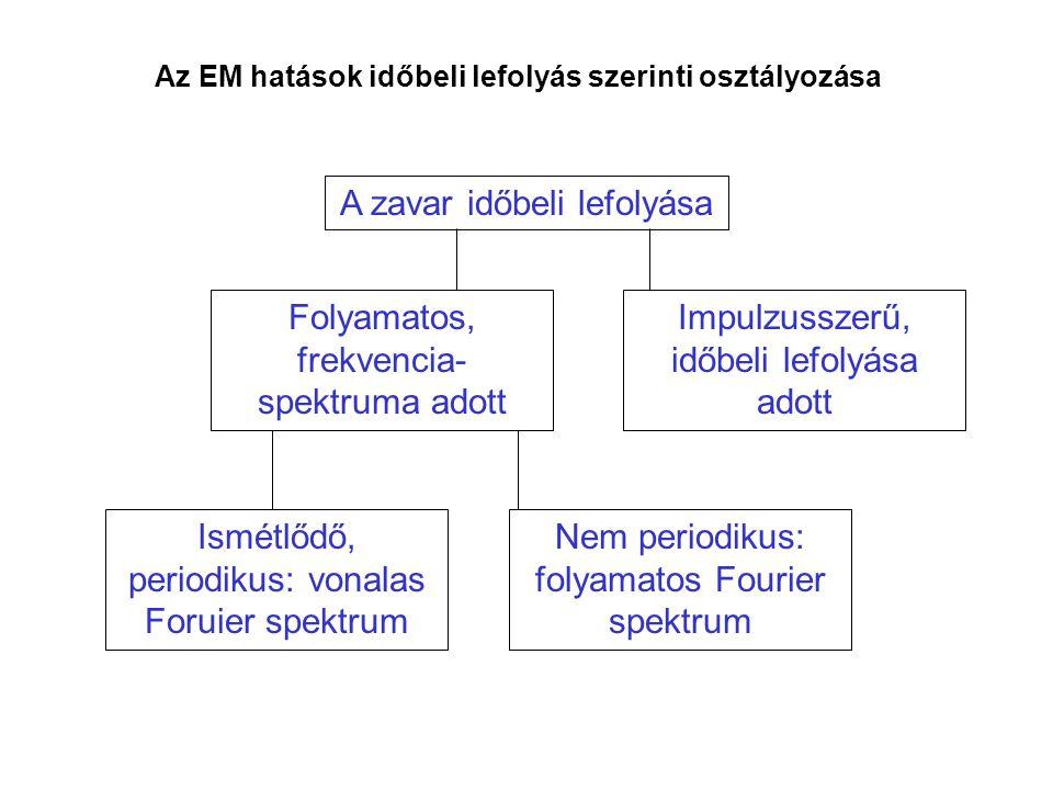 Az EM hatások időbeli lefolyás szerinti osztályozása A zavar időbeli lefolyása Impulzusszerű, időbeli lefolyása adott Ismétlődő, periodikus: vonalas F