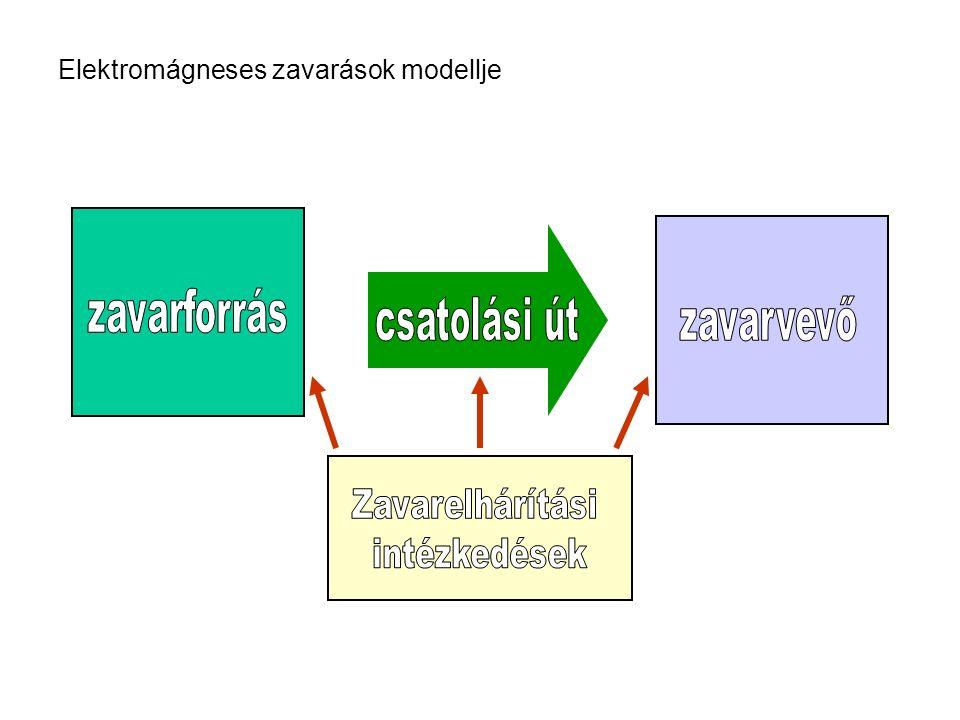 Elektromágneses zavarások modellje
