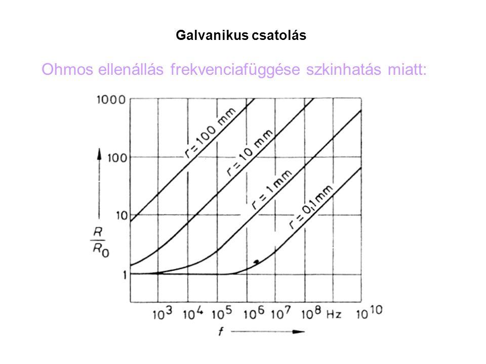 Galvanikus csatolás Ohmos ellenállás frekvenciafüggése szkinhatás miatt: