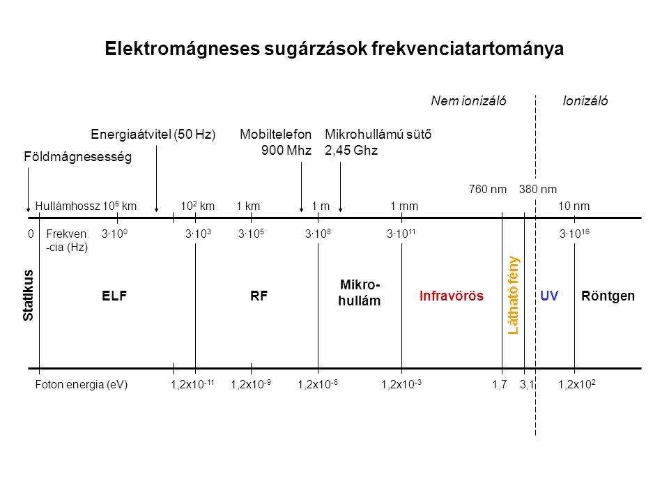 UV 10 nm 1,2x10 2 3  10 16 Röntgen Elektromágneses sugárzások frekvenciatartománya Statikus 0 Mikro- hullám 1 mm 3  10 11 1,2x10 -3 Frekven -cia (Hz) Hullámhossz Foton energia (eV) RF 1 m1 km 3  10 5 3  10 8 1,2x10 -6 1,2x10 -9 10 5 km ELF 10 2 km 3  10 0 3  10 3 1,2x10 -11 Nem ionizálóIonizáló Földmágnesesség Energiaátvitel (50 Hz)Mikrohullámú sütő 2,45 Ghz Mobiltelefon 900 Mhz Infravörös 760 nm 1,7 Látható fény 380 nm 3,1