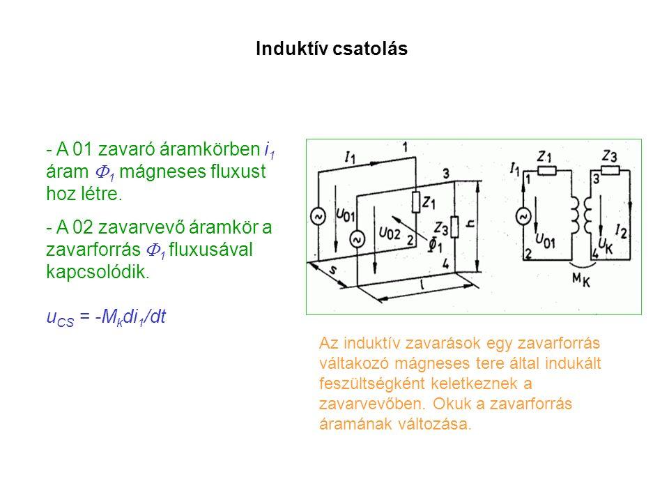 Induktív csatolás - A 01 zavaró áramkörben i 1 áram  1 mágneses fluxust hoz létre. - A 02 zavarvevő áramkör a zavarforrás  1 fluxusával kapcsolódik.