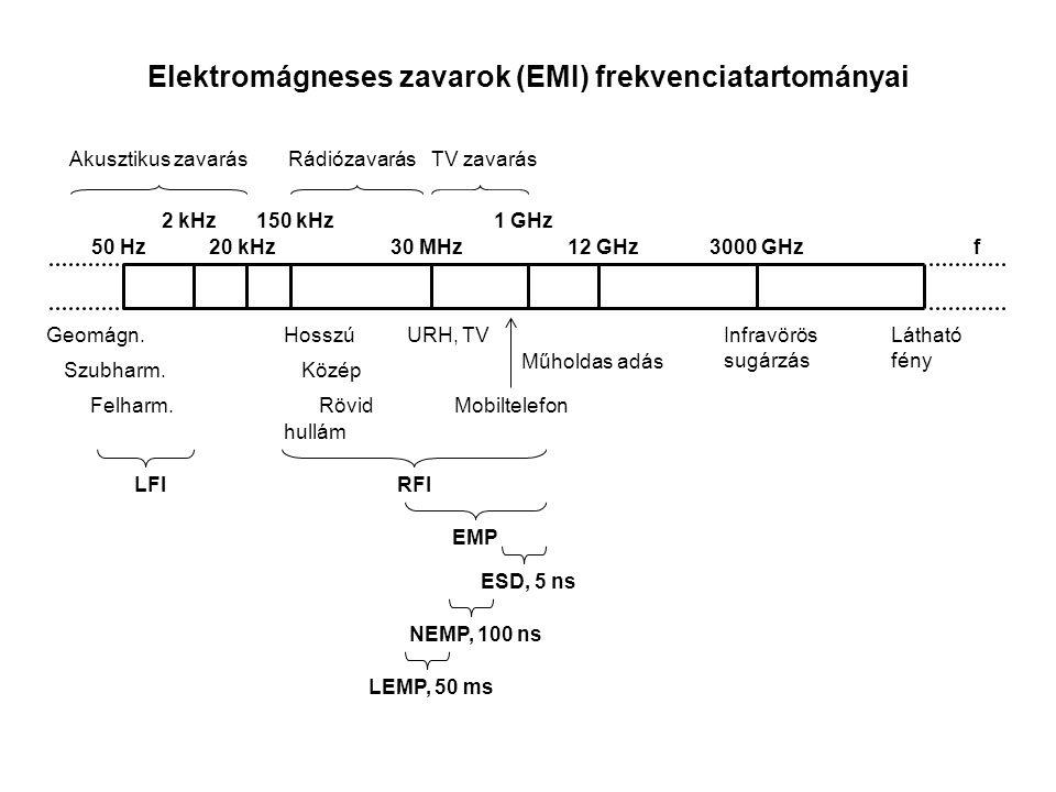 50 Hz Geomágn. Szubharm. Felharm.