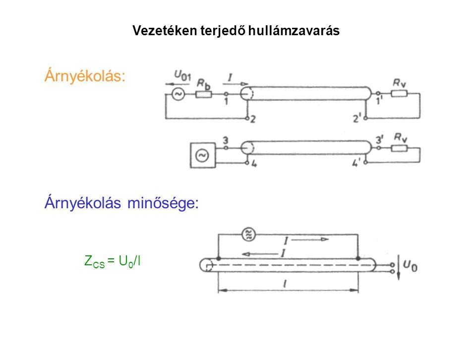 Árnyékolás: Vezetéken terjedő hullámzavarás Árnyékolás minősége: Z CS = U 0 /I