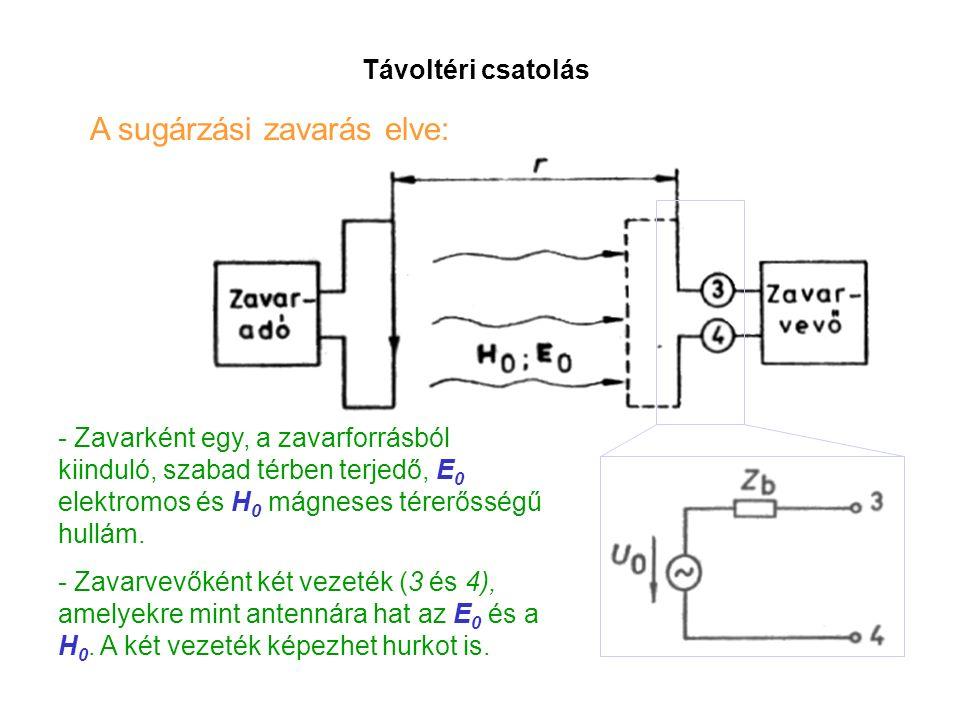 Távoltéri csatolás A sugárzási zavarás elve: - Zavarként egy, a zavarforrásból kiinduló, szabad térben terjedő, E 0 elektromos és H 0 mágneses térerősségű hullám.