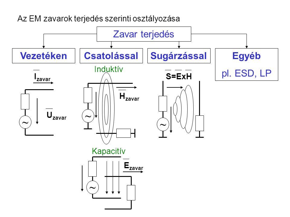 Zavar terjedés Az EM zavarok terjedés szerinti osztályozása U zavar ~ I zavar ~ H zavar ~ E zavar ~ S=ExH Kapacitív Induktív Vezetéken CsatolássalSugá