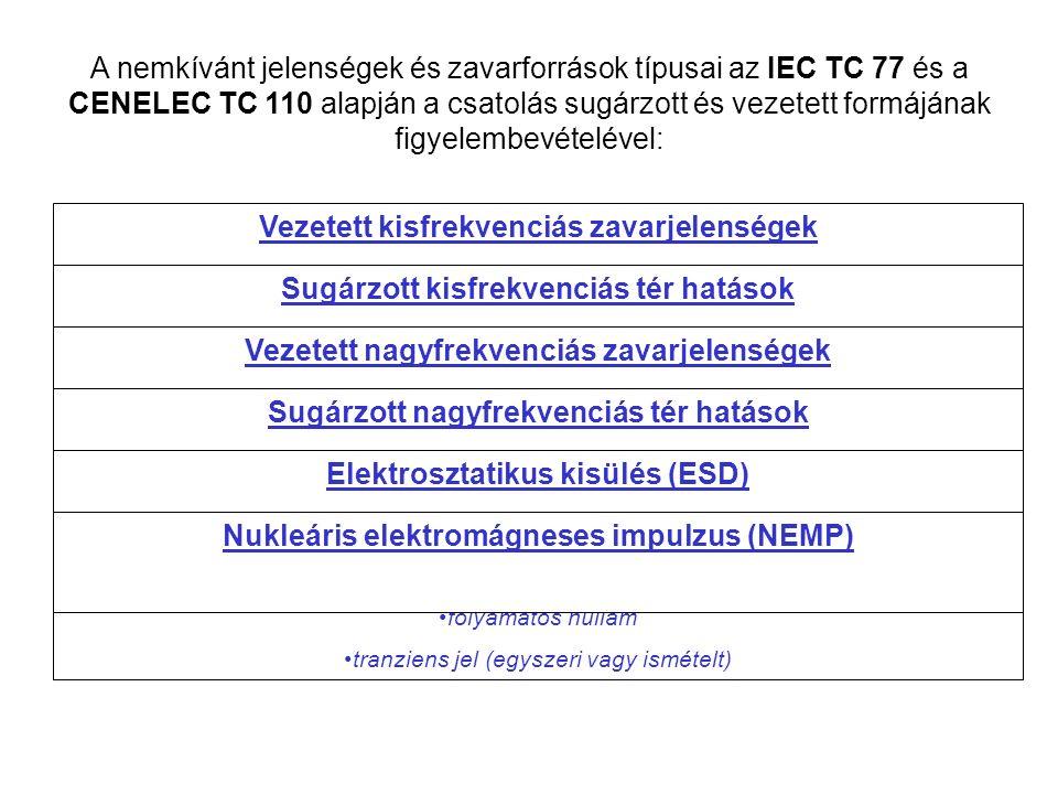 A nemkívánt jelenségek és zavarforrások típusai az IEC TC 77 és a CENELEC TC 110 alapján a csatolás sugárzott és vezetett formájának figyelembevételével: Vezetett kisfrekvenciás zavarjelenségek Harmonikusok és interharmonikusok Jelző rendszerek Feszültségingadozás Feszültségesés és kimaradás Feszültség asszimetria Teljesítmény-frekvencia ingadozás Indukált kisfrekvenciás feszültségek Egyenáramú összetevő a váltakozóáramú hálózaton Sugárzott kisfrekvenciás tér hatások Mágneses tér Elektromos tér kvázistacioner vagy tranziens Vezetett nagyfrekvenciás zavarjelenségek Vezetett nagyfrekvenciás áram vagy feszültség Periodikus tranziens, ami egyszeri, vagy ismételt (burst) Aperiodikus tranziens, ami egyszeri vagy ismételt (burst) Sugárzott nagyfrekvenciás tér hatások Mágneses tér Elektromos tér Elektromágneses tér folyamatos hullám tranziens jel (egyszeri vagy ismételt) Elektrosztatikus kisülés (ESD) Nukleáris elektromágneses impulzus (NEMP)