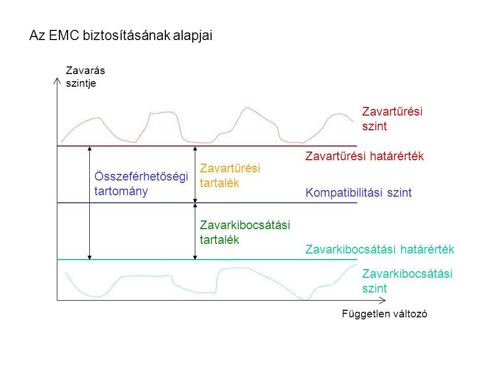 Az EMC biztosításának alapjai Zavarkibocsátási szint Zavarkibocsátási határérték Zavartűrési szint Zavartűrési határérték Zavartűrési tartalék Zavarkibocsátási tartalék Összeférhetőségi tartomány Zavarás szintje Független változó Kompatibilitási szint