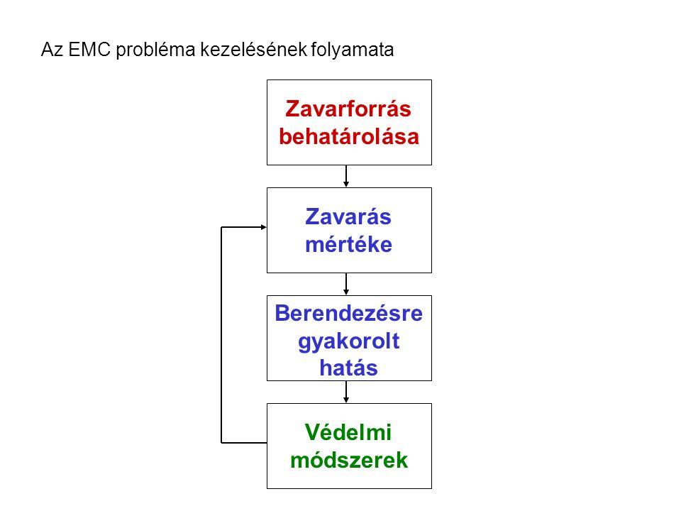 Az EMC probléma kezelésének folyamata Zavarforrás behatárolása Zavarás mértéke Berendezésre gyakorolt hatás Védelmi módszerek