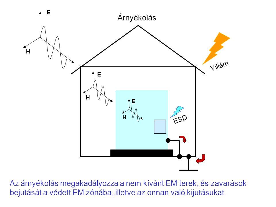 E H E H E H Árnyékolás Villám ESD Az árnyékolás megakadályozza a nem kívánt EM terek, és zavarások bejutását a védett EM zónába, illetve az onnan való kijutásukat.