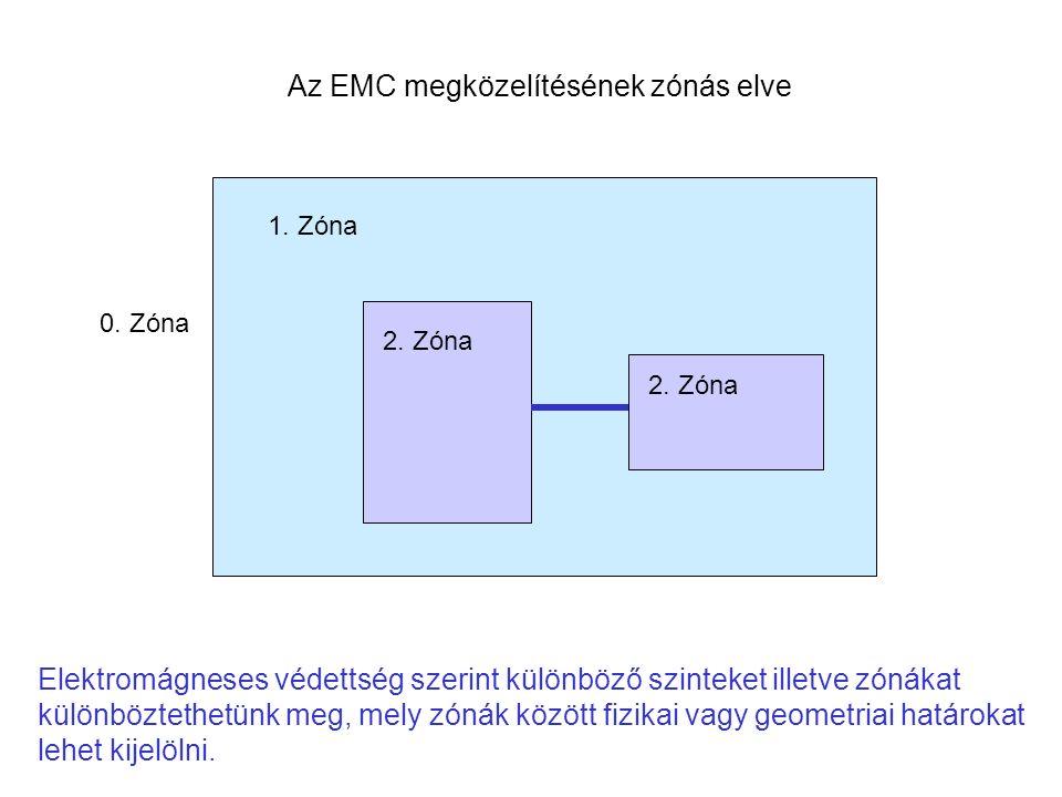 1. Zóna Elektromágneses védettség szerint különböző szinteket illetve zónákat különböztethetünk meg, mely zónák között fizikai vagy geometriai határok